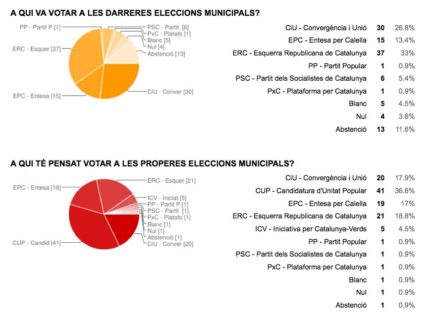 Dades de l'enquesta elaborada per Jordi Verdura. Mostra: 112 persones.