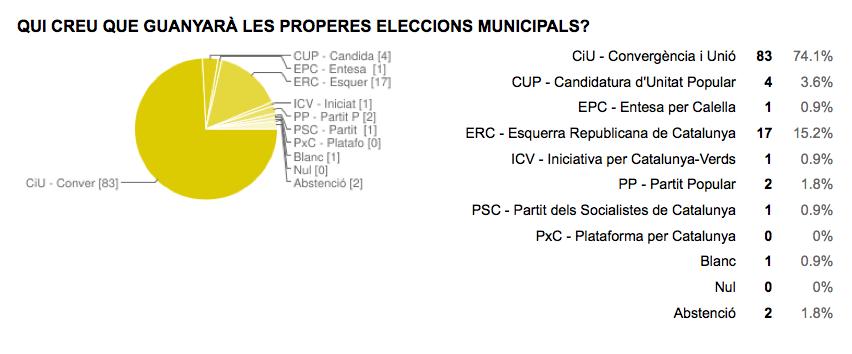 Qui creu que guanyarà les eleccions municipals a Calella? Font: Jordi Verdura