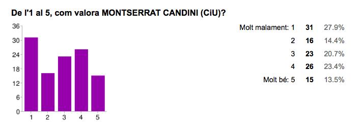 Valoració de Montserrat Candini [CiU]. Font: Enquesta Municipals 2015 Jordi Verdura