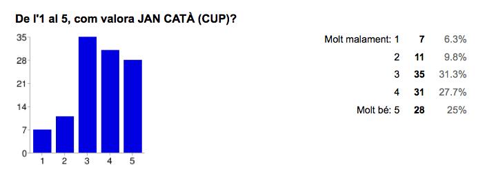 Valoració de Jan Catà [CUP]. Font: Enquesta Municipals 2015 Jordi Verdura
