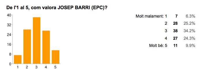 Valoració de Josep Barri [Entesa per Calella]. Font: Enquesta Municipals 2015 Jordi Verdura