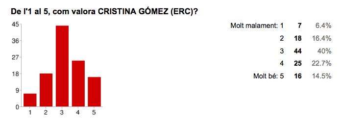 Valoració de Cristina Gómez [ERC]. Font: Enquesta Municipals 2015 Jordi Verdura