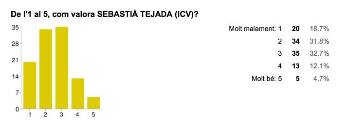 Valoració de Sebastià Tejada [ICV]. Font: Enquesta Municipals 2015 Jordi Verdura