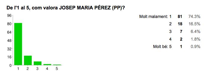 Valoració de Josep Maria Pérez [PP]. Font: Enquesta Municipals 2015 Jordi Verdura