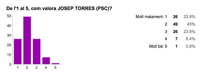 Valoració de Josep Torres [PSC]. Font: Enquesta Municipals 2015 Jordi Verdura