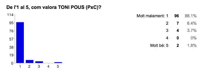 Valoració de Toni Pous [PxC]. Font: Enquesta Municipals 2015 Jordi Verdura